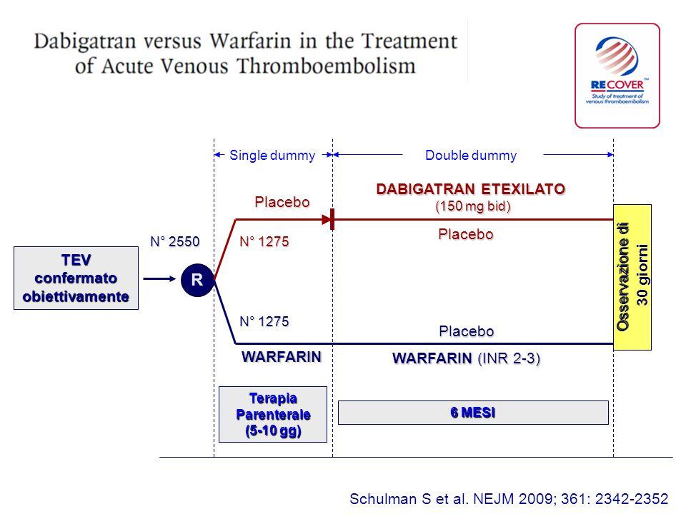 R Placebo TEV confermato obiettivamente Osservazione di 30 giorni N° 1275 WARFARIN (INR 2-3) DABIGATRAN ETEXILATO (150 mg bid) Placebo N° 1275 TerapiaParenterale (5-10 gg) WARFARIN Placebo Single dummy Double dummy 6 MESI Schulman S et al.
