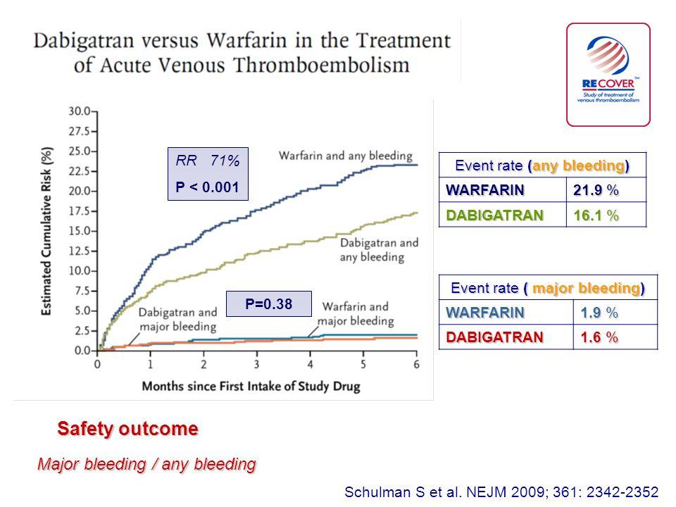 Schulman S et al. NEJM 2009; 361: 2342-2352 RR 71% P < 0.001 P=0.38 Event rate (any bleeding) WARFARIN 21.9 % DABIGATRAN 16.1 % Event rate ( major ble