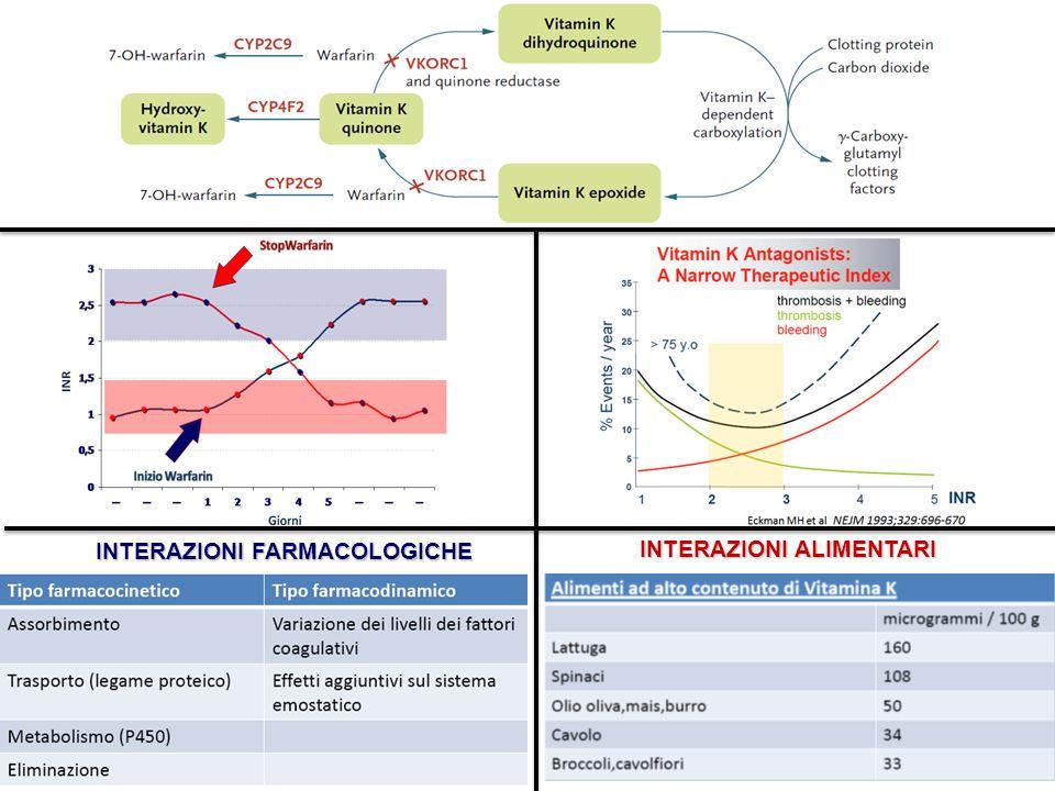 EINSTEIN investigators NEJM 2010; 363: 2499-2510 R R RIVAROXABANRIVAROXABAN 15 mg bid 20 mg od Enoxaparina 1 mg/Kg bid per almeno 5 gg + VKA (INR 2-3) TVP confermata senza EP sintomatica EP confermata Con o senza TVP sintomatica Osservazione di 30 giorni Periodo di trattamento predefinito (3-6-12 mesi) RIVAROXABAN 20 mg od Placebo Osservazione di 30 giorni N° 2900 N° 3300 N° 1197 TVP confermata TVP confermata che abbia completato i 6-12 mesi di rivaroxaban o VKA Periodo di trattamento predefinito (6-12 mesi) gg 21