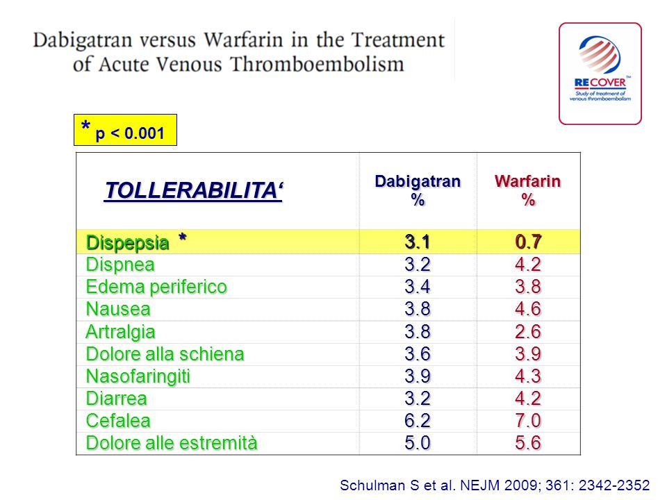 TOLLERABILITA TOLLERABILITA Dabigatran % Warfarin% Dispepsia * 3.10.7 Dispnea3.24.2 Edema periferico 3.43.8 Nausea3.84.6 Artralgia3.82.6 Dolore alla schiena 3.63.9 Nasofaringiti3.94.3 Diarrea3.24.2 Cefalea6.27.0 Dolore alle estremità 5.05.6 * p < 0.001 Schulman S et al.