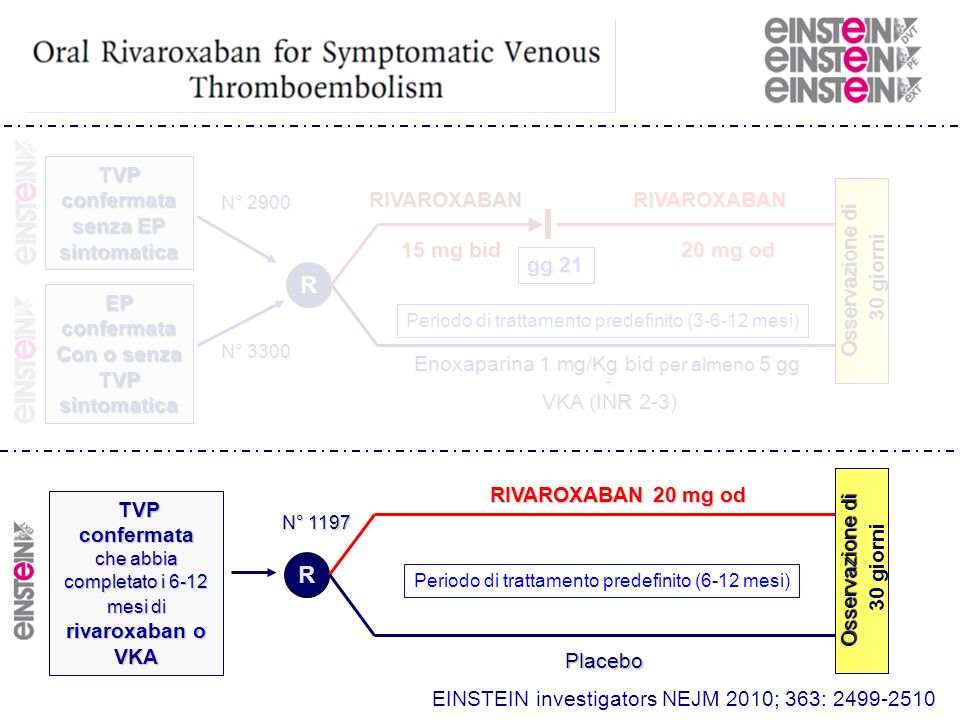 EINSTEIN investigators NEJM 2010; 363: 2499-2510 R R RIVAROXABANRIVAROXABAN 15 mg bid 20 mg od Enoxaparina 1 mg/Kg bid per almeno 5 gg + VKA (INR 2-3)