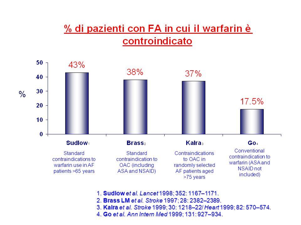 % 1. Sudlow et al. Lancet 1998; 352: 1167–1171. 2. Brass LM et al. Stroke 1997; 28: 2382–2389. 3. Kalra et al. Stroke 1999; 30: 1218–22/ Heart 1999; 8