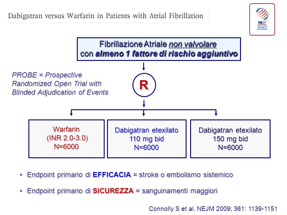 Fibrillazione Atriale non valvolare con almeno 1 fattore di rischio aggiuntivo R Warfarin (INR 2.0-3.0) (INR 2.0-3.0)N=6000 Dabigatran etexilato 110 mg bid N=6000 Dabigatran etexilato 150 mg bid N=6000 PROBE = Prospective Randomized Open Trial with Blinded Adjudication of Events Endpoint primario di EFFICACIA = stroke o embolismo sistemicoEndpoint primario di EFFICACIA = stroke o embolismo sistemico Endpoint primario di SICUREZZA = sanguinamenti maggioriEndpoint primario di SICUREZZA = sanguinamenti maggiori Connolly S et al.