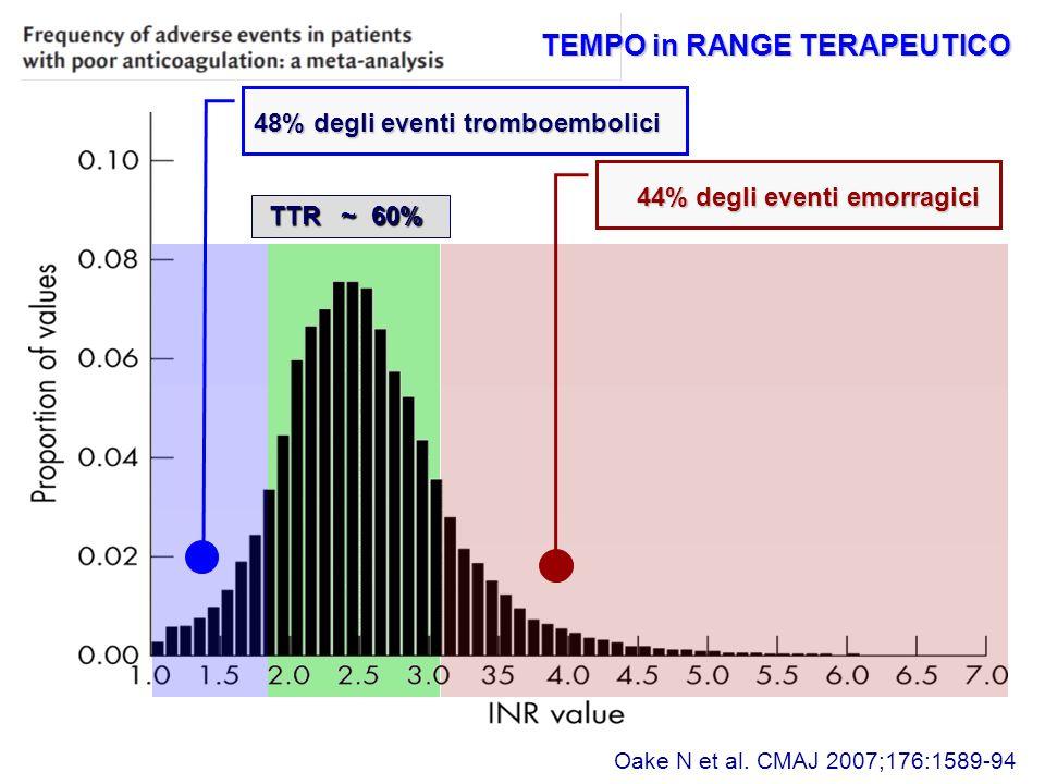 48% degli eventi tromboembolici 44% degli eventi emorragici 44% degli eventi emorragici TTR ~ 60% TTR ~ 60% Oake N et al.