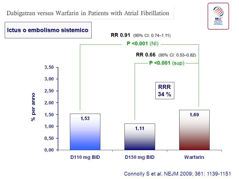 Connolly S et al. NEJM 2009; 361: 1139-1151 P <0.001 (sup) P <0.001 (NI) RR 0.91 (95% CI: 0.74–1.11) RR 0.66 (95% CI: 0.53–0.82) % per anno Ictus o em