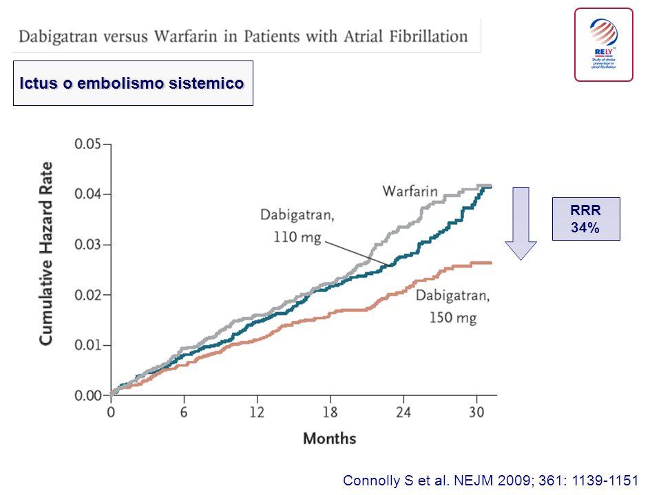 Connolly S et al. NEJM 2009; 361: 1139-1151 RRR 34% Ictus o embolismo sistemico