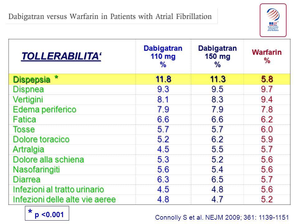 TOLLERABILITA TOLLERABILITA Dabigatran 110 mg % Dabigatran 150 mg %Warfarin% Dispepsia * 11.811.35.8 Dispnea9.39.59.7 Vertigini8.18.39.4 Edema perifer