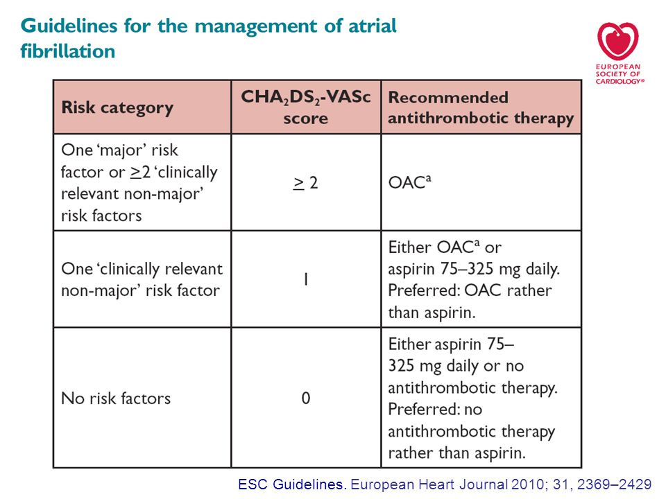 ESC Guidelines. European Heart Journal 2010; 31, 2369–2429