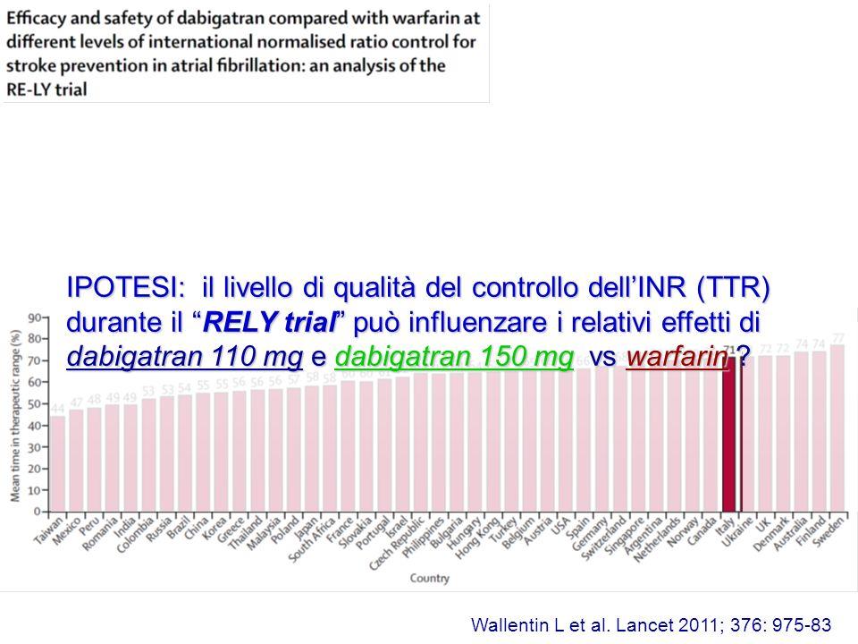 Wallentin L et al. Lancet 2011; 376: 975-83 IPOTESI: il livello di qualità del controllo dellINR (TTR) durante il RELY trial può influenzare i relativ