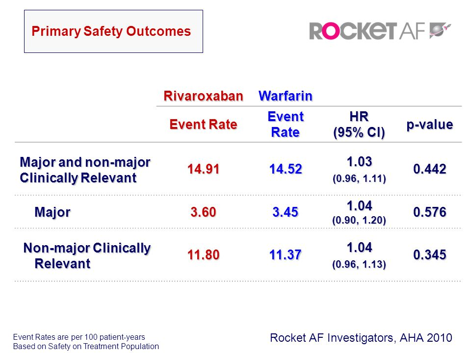 RivaroxabanWarfarin Event Rate HR (95% CI) p-value Major and non-major Clinically Relevant 14.9114.521.03 (0.96, 1.11) 0.442 Major Major3.603.451.04 (