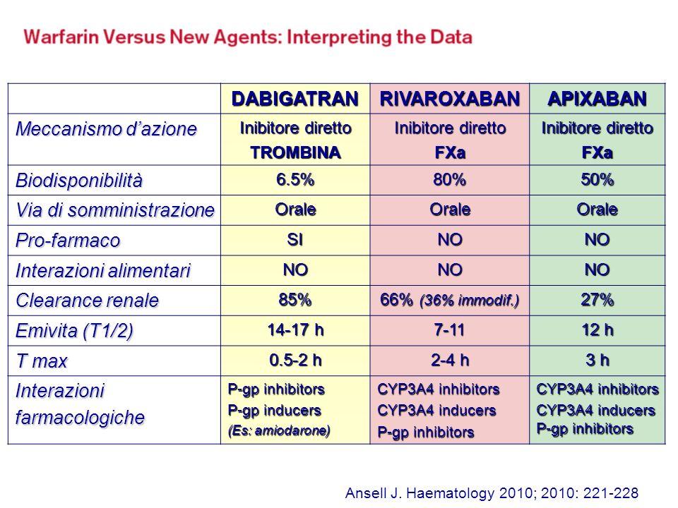 DABIGATRANRIVAROXABANAPIXABAN Meccanismo dazione Inibitore diretto TROMBINA FXa FXa Biodisponibilità6.5%80%50% Via di somministrazione OraleOraleOrale Pro-farmacoSINONO Interazioni alimentari NONONO Clearance renale 85% 66% (36% immodif.) 27% Emivita (T1/2) 14-17 h 7-11 12 h T max 0.5-2 h 2-4 h 3 h Interazionifarmacologiche P-gp inhibitors P-gp inducers (Es: amiodarone) CYP3A4 inhibitors CYP3A4 inducers P-gp inhibitors CYP3A4 inhibitors CYP3A4 inducers P-gp inhibitors Ansell J.