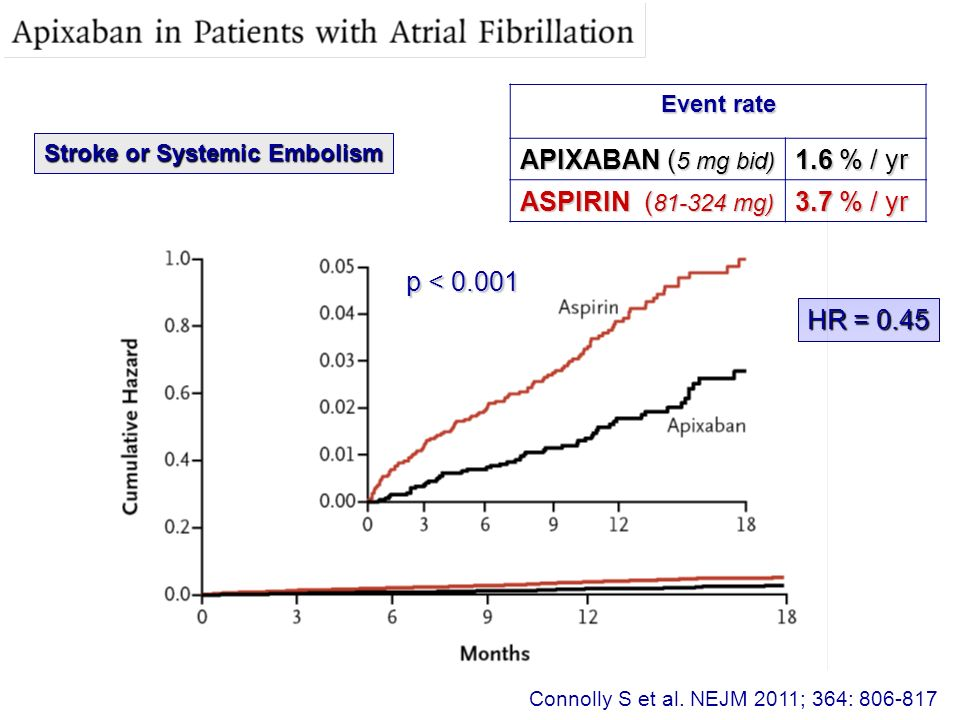 Connolly S et al. NEJM 2011; 364: 806-817 Stroke or Systemic Embolism HR = 0.45 p < 0.001 Event rate APIXABAN ( 5 mg bid) 1.6 % / yr ASPIRIN ( 81-324