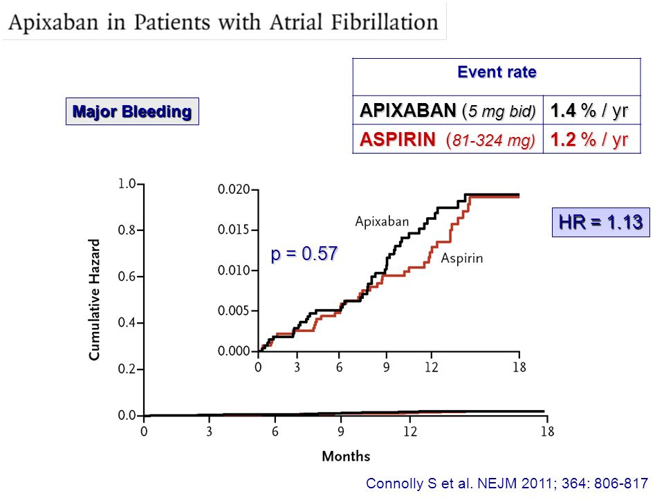 Connolly S et al. NEJM 2011; 364: 806-817 Major Bleeding HR = 1.13 p = 0.57 Event rate APIXABAN ( 5 mg bid) 1.4 % / yr ASPIRIN ( 81-324 mg) 1.2 % / yr