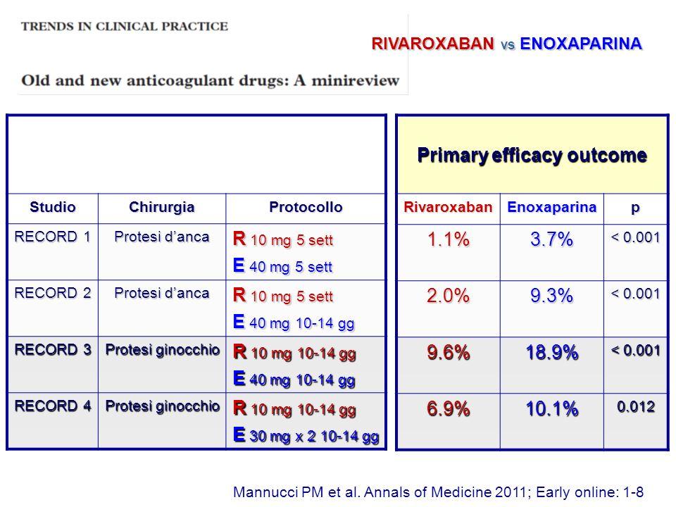 Primary safety outcome RivaroxabanEnoxaparinap 0.3%0.1%0.18 0.1%0.1%- 0.6%0.5%0.77 0.7%0.32%0.11 StudioChirurgiaProtocollo RECORD 1 Protesi danca R 10 mg 5 sett E 40 mg 5 sett RECORD 2 Protesi danca R 10 mg 5 sett E 40 mg 10-14 gg RECORD 3 Protesi ginocchio R 10 mg 10-14 gg E 40 mg 10-14 gg RECORD 4 Protesi ginocchio R 10 mg 10-14 gg E 30 mg x 2 10-14 gg Mannucci PM et al.