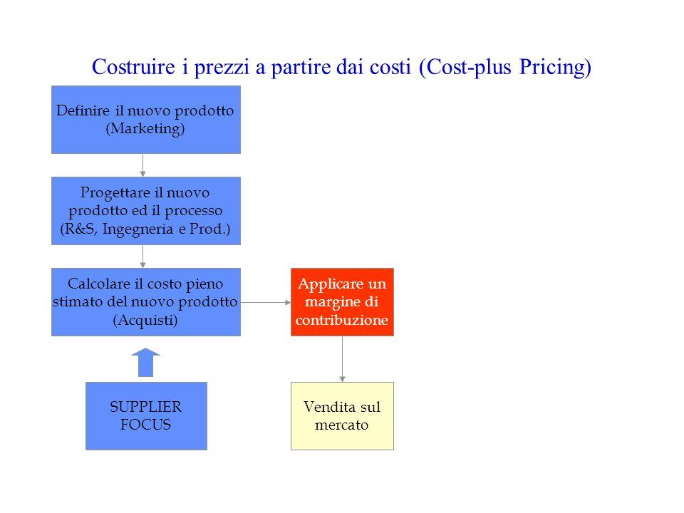 Definire il nuovo prodotto (Marketing) Progettare il nuovo prodotto ed il processo (R&S, Ingegneria e Prod.) Calcolare il costo pieno stimato del nuov