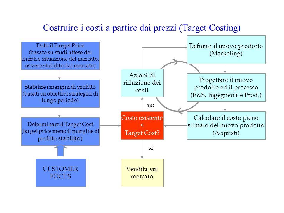 Costruire i costi a partire dai prezzi (Target Costing) Dato il Target Price (basato su studi attese dei clienti e situazione del mercato, ovvero stab