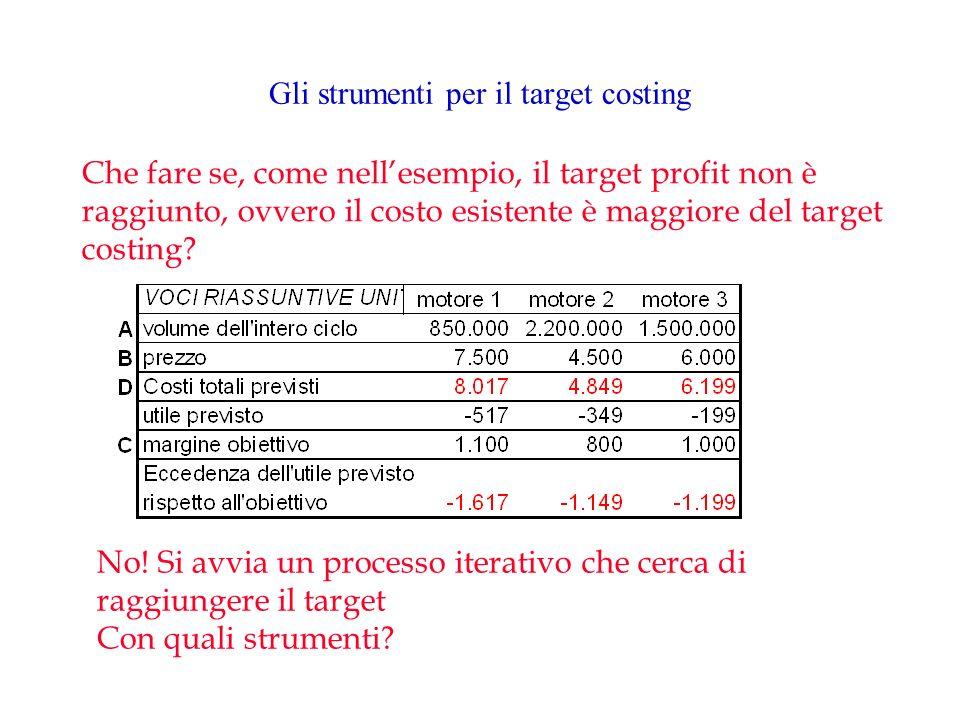 Gli strumenti per il target costing Che fare se, come nellesempio, il target profit non è raggiunto, ovvero il costo esistente è maggiore del target c