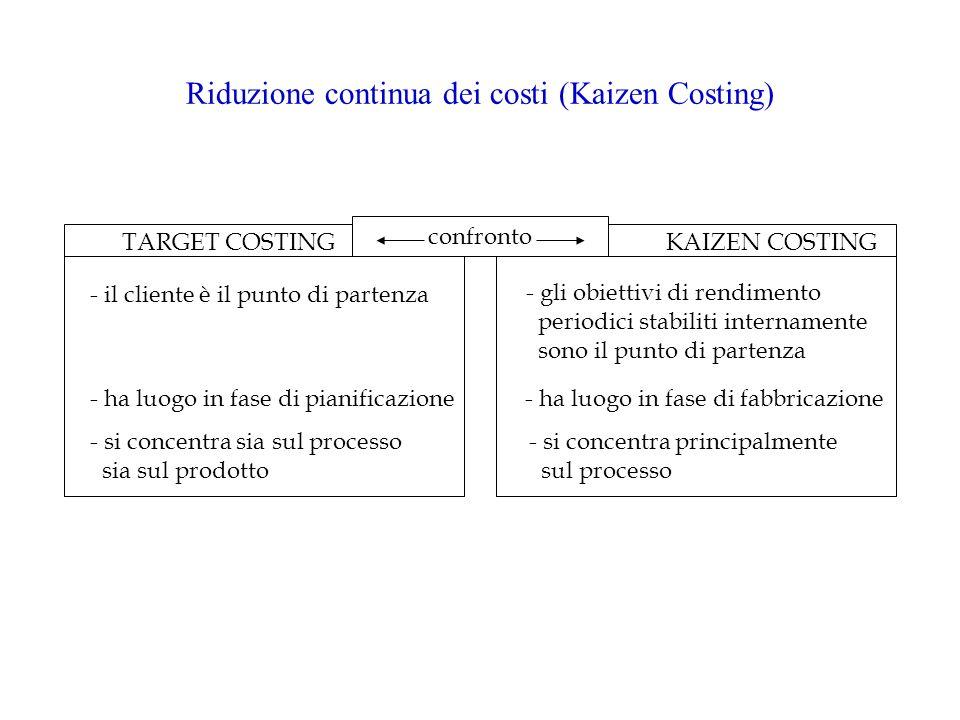 Riduzione continua dei costi (Kaizen Costing) confronto TARGET COSTINGKAIZEN COSTING - il cliente è il punto di partenza - gli obiettivi di rendimento