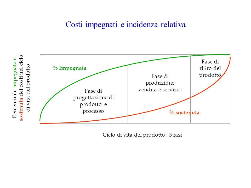 Ciclo di produzione Genera i costi relativi alla produzione del prodotto In questa fase generalmente non restano molte possibilità di modificare il progetto per tentare di influenzare il livello dei costi in quanto le scelte fondamentali sono già state fatte nel corso del ciclo precedente In figura la curva inferiore rappresenta il modo in cui i costi sono sostenuti: il livello dei costi durante il ciclo produttivo è considerevolmente maggiore rispetto a quello dei costi del ciclo precedente la produzione è tradizionalmente la fase che genera lammontare maggiore di costi di prodotto