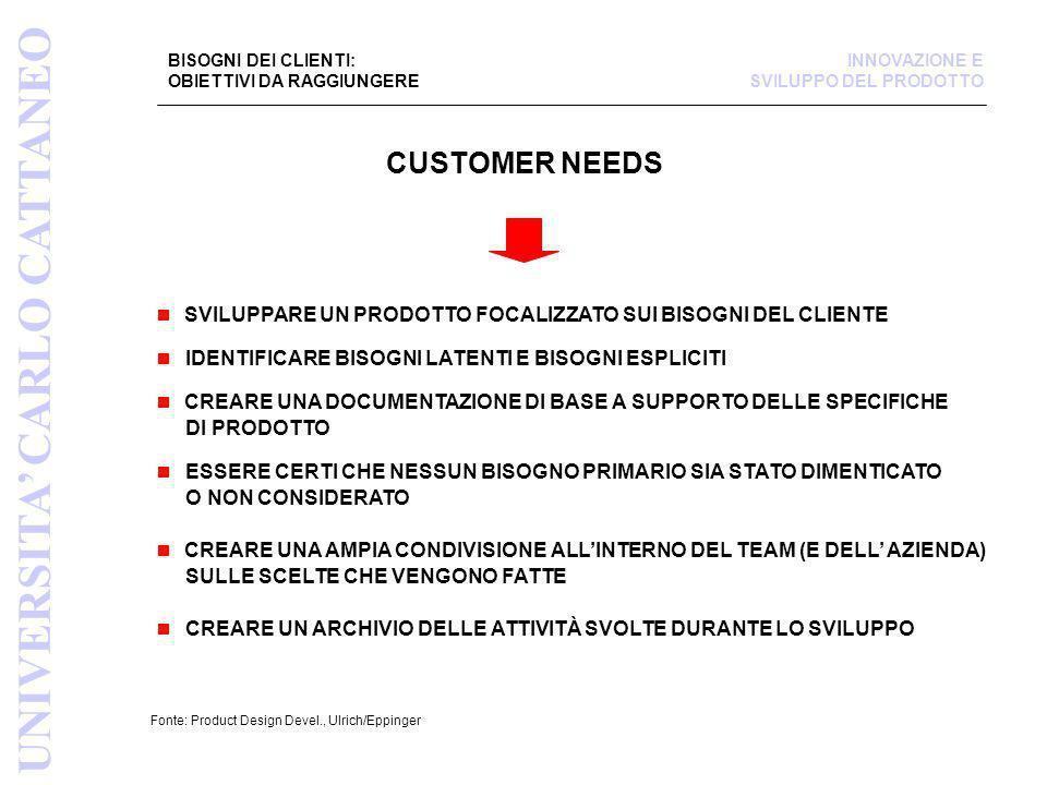 BISOGNI DEI CLIENTI: OBIETTIVI DA RAGGIUNGERE Fonte: Product Design Devel., Ulrich/Eppinger SVILUPPARE UN PRODOTTO FOCALIZZATO SUI BISOGNI DEL CLIENTE