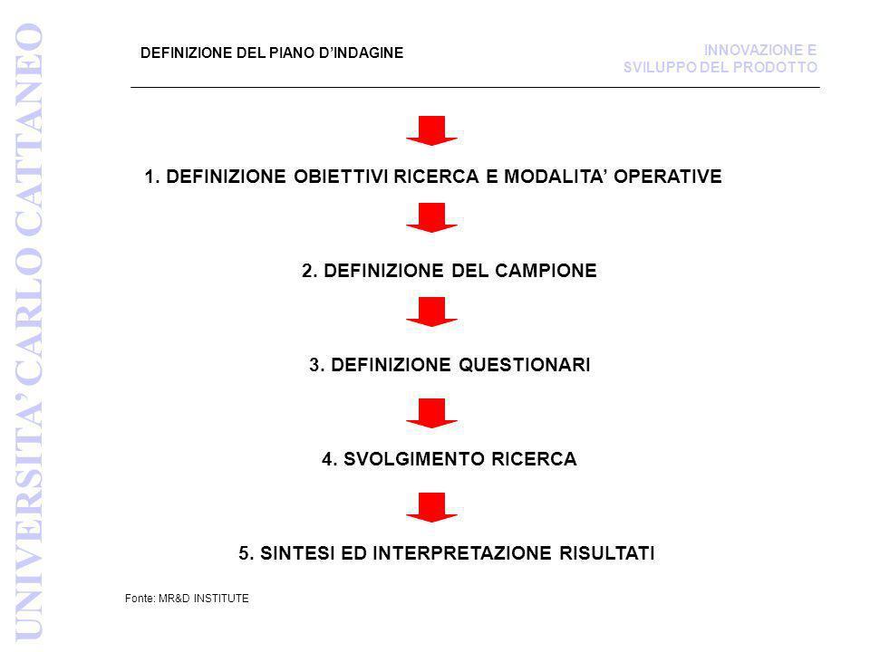 DEFINIZIONE DEL PIANO DINDAGINE Fonte: MR&D INSTITUTE 1. DEFINIZIONE OBIETTIVI RICERCA E MODALITA OPERATIVE 2. DEFINIZIONE DEL CAMPIONE 3. DEFINIZIONE