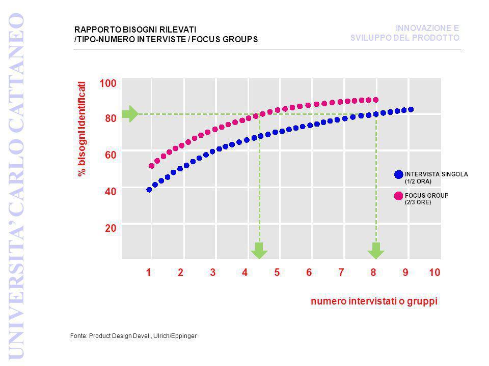 RAPPORTO BISOGNI RILEVATI /TIPO-NUMERO INTERVISTE / FOCUS GROUPS Fonte: Product Design Devel., Ulrich/Eppinger % bisogni identificati numero intervist