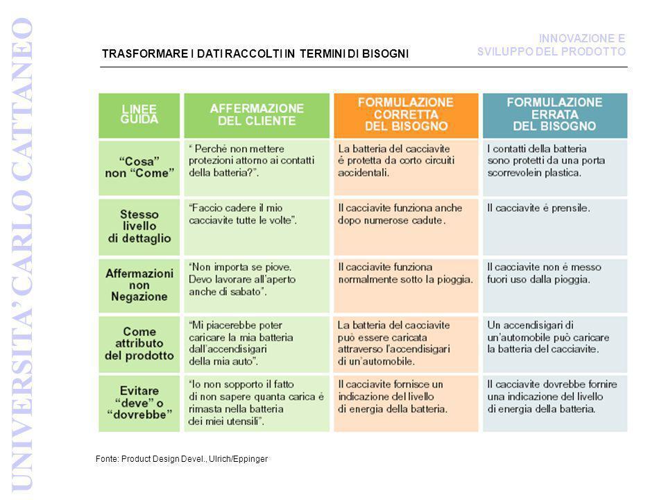 TRASFORMARE I DATI RACCOLTI IN TERMINI DI BISOGNI Fonte: Product Design Devel., Ulrich/Eppinger UNIVERSITA CARLO CATTANEO INNOVAZIONE E SVILUPPO DEL P