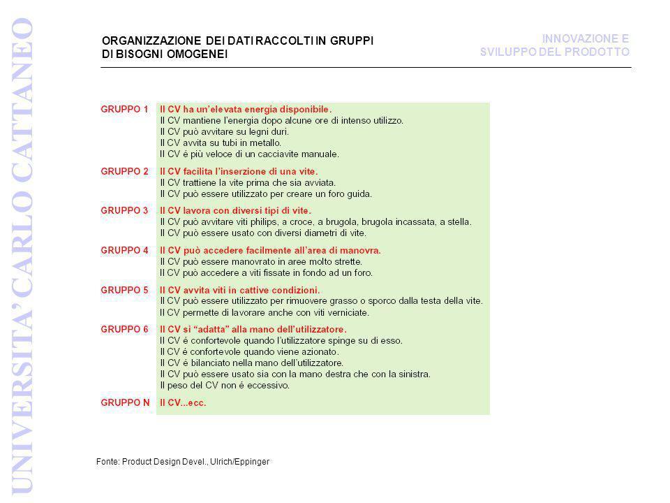 ORGANIZZAZIONE DEI DATI RACCOLTI IN GRUPPI DI BISOGNI OMOGENEI Fonte: Product Design Devel., Ulrich/Eppinger UNIVERSITA CARLO CATTANEO INNOVAZIONE E S