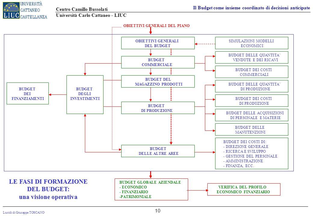 Lucidi di Giuseppe TOSCANO Centro Camillo Bussolati Università Carlo Cattaneo - LIUC Il Budget come insieme coordinato di decisioni anticipate 10 LE F