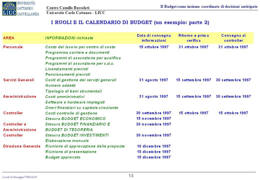 Lucidi di Giuseppe TOSCANO Centro Camillo Bussolati Università Carlo Cattaneo - LIUC Il Budget come insieme coordinato di decisioni anticipate 13 I RU