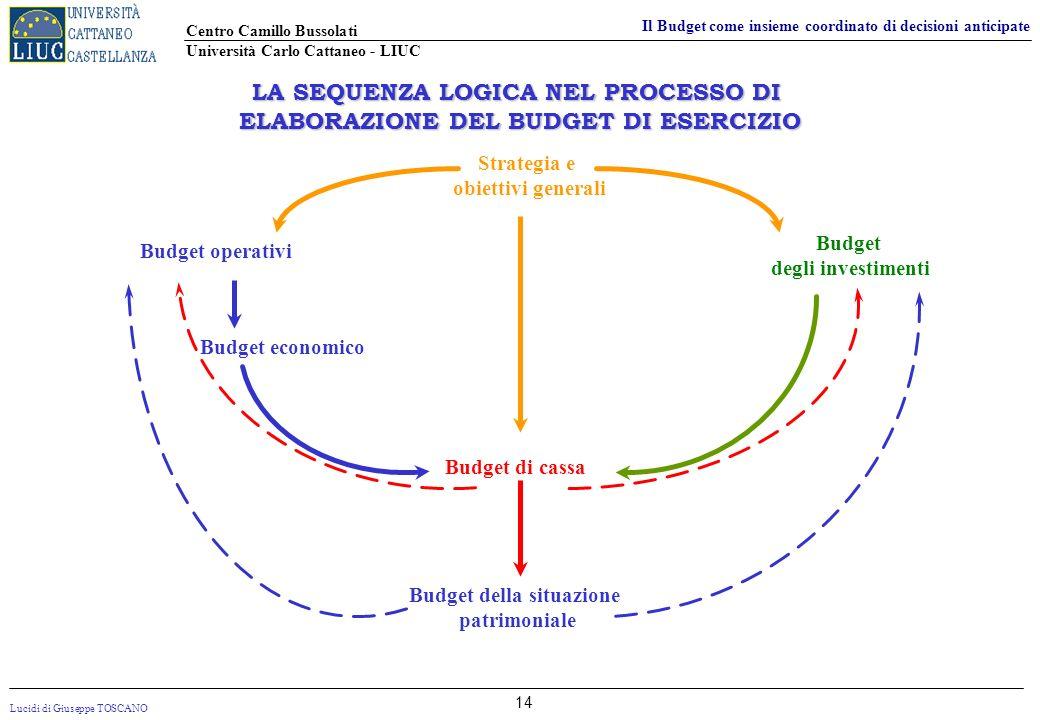 Lucidi di Giuseppe TOSCANO Centro Camillo Bussolati Università Carlo Cattaneo - LIUC Il Budget come insieme coordinato di decisioni anticipate 14 LA S