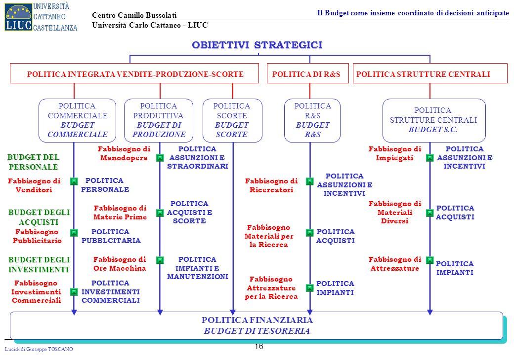 Lucidi di Giuseppe TOSCANO Centro Camillo Bussolati Università Carlo Cattaneo - LIUC Il Budget come insieme coordinato di decisioni anticipate 16 POLI