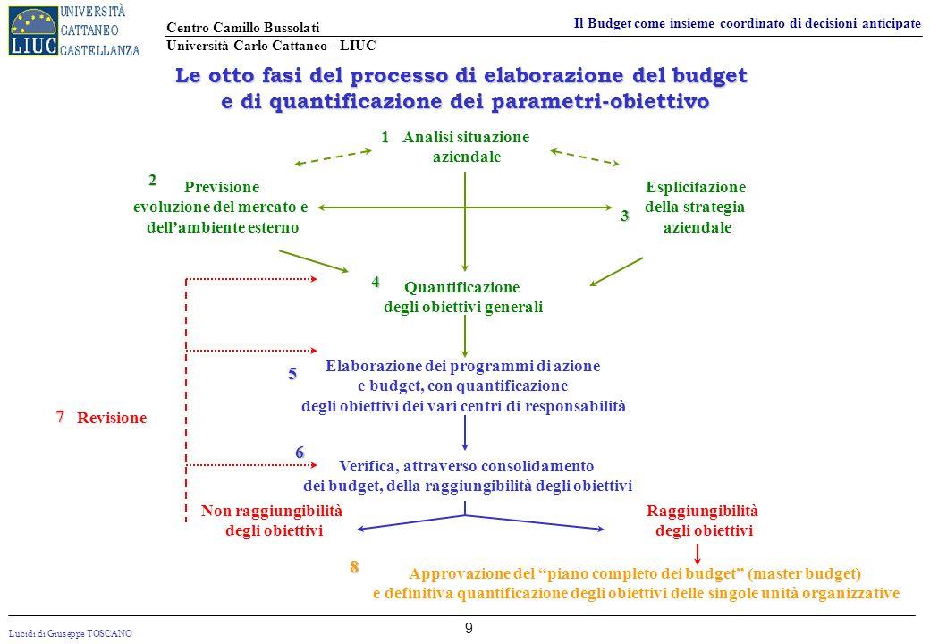 Lucidi di Giuseppe TOSCANO Centro Camillo Bussolati Università Carlo Cattaneo - LIUC Il Budget come insieme coordinato di decisioni anticipate 9 Le ot