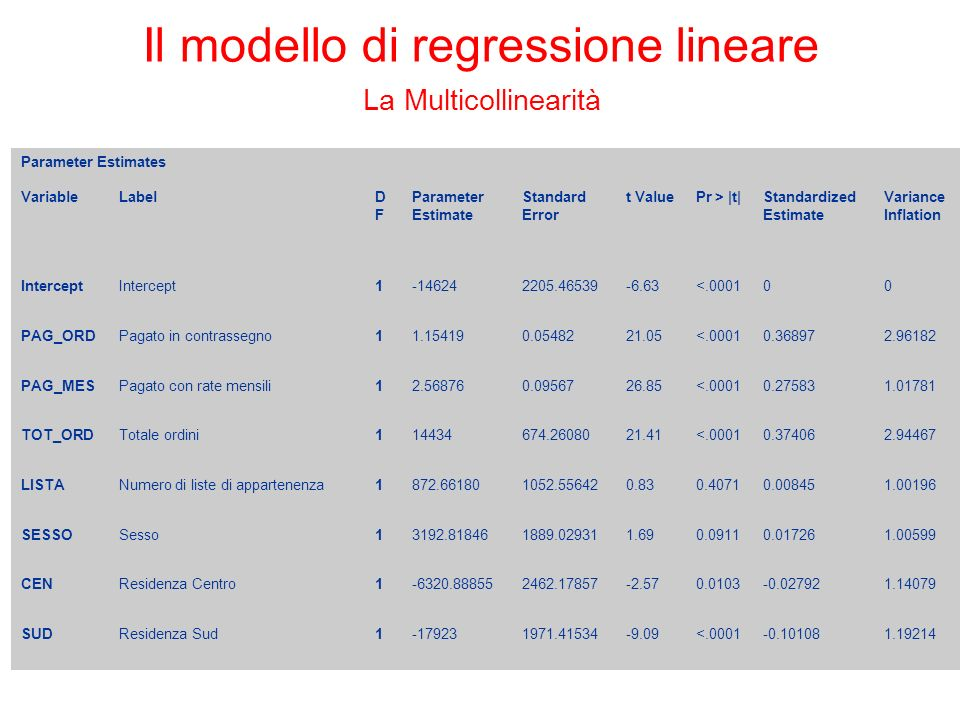 Il modello di regressione lineare La Multicollinearità Parameter Estimates VariableLabelDFDF Parameter Estimate Standard Error t ValuePr > |t|Standardized Estimate Variance Inflation Intercept 1-146242205.46539-6.63<.000100 PAG_ORDPagato in contrassegno11.154190.0548221.05<.00010.368972.96182 PAG_MESPagato con rate mensili12.568760.0956726.85<.00010.275831.01781 TOT_ORDTotale ordini114434674.2608021.41<.00010.374062.94467 LISTANumero di liste di appartenenza1872.661801052.556420.830.40710.008451.00196 SESSOSesso13192.818461889.029311.690.09110.017261.00599 CENResidenza Centro1-6320.888552462.17857-2.570.0103-0.027921.14079 SUDResidenza Sud1-179231971.41534-9.09<.0001-0.101081.19214