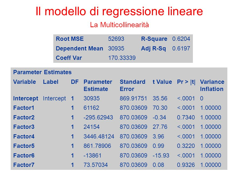 Il modello di regressione lineare La Multicollinearità Root MSE52693R-Square0.6204 Dependent Mean30935Adj R-Sq0.6197 Coeff Var170.33339 Parameter Estimates VariableLabelDFParameter Estimate Standard Error t ValuePr > |t|Variance Inflation Intercept 130935869.9175135.56<.00010 Factor1 161162870.0360970.30<.00011.00000 Factor2 1-295.62943870.03609-0.340.73401.00000 Factor3 124154870.0360927.76<.00011.00000 Factor4 13446.48124870.036093.96<.00011.00000 Factor5 1861.78906870.036090.990.32201.00000 Factor6 1-13861870.03609-15.93<.00011.00000 Factor7 173.57034870.036090.080.93261.00000