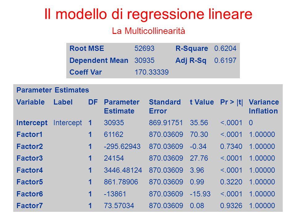 Il modello di regressione lineare La Multicollinearità Root MSE52693R-Square0.6204 Dependent Mean30935Adj R-Sq0.6197 Coeff Var170.33339 Parameter Estimates VariableLabelDFParameter Estimate Standard Error t ValuePr > |t|Variance Inflation Intercept 130935869.9175135.56<.00010 Factor1 161162870.0360970.30<.00011.00000 Factor2 1-295.62943870.03609-0.340.73401.00000 Factor3 124154870.0360927.76<.00011.00000 Factor4 13446.48124870.036093.96<.00011.00000 Factor5 1861.78906870.036090.990.32201.00000 Factor6 1-13861870.03609-15.93<.00011.00000 Factor7 173.57034870.036090.080.93261.00000