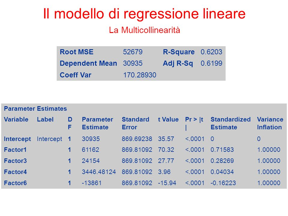 Il modello di regressione lineare La Multicollinearità Root MSE52679R-Square0.6203 Dependent Mean30935Adj R-Sq0.6199 Coeff Var170.28930 Parameter Estimates VariableLabelDFDF Parameter Estimate Standard Error t ValuePr > |t | Standardized Estimate Variance Inflation Intercept 130935869.6923835.57<.000100 Factor1 161162869.8109270.32<.00010.715831.00000 Factor3 124154869.8109227.77<.00010.282691.00000 Factor4 13446.48124869.810923.96<.00010.040341.00000 Factor6 1-13861869.81092-15.94<.0001-0.162231.00000