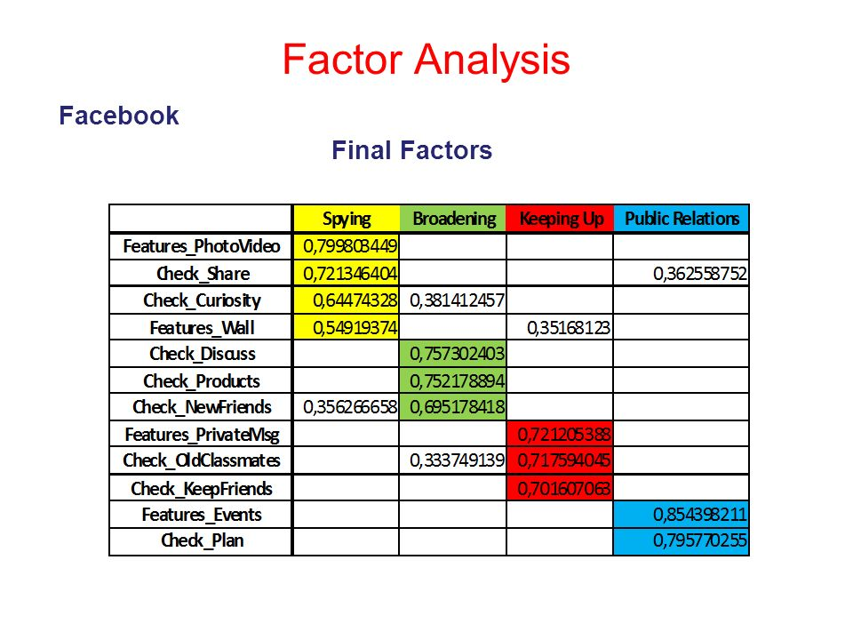 Factor Analysis Facebook Final Factors