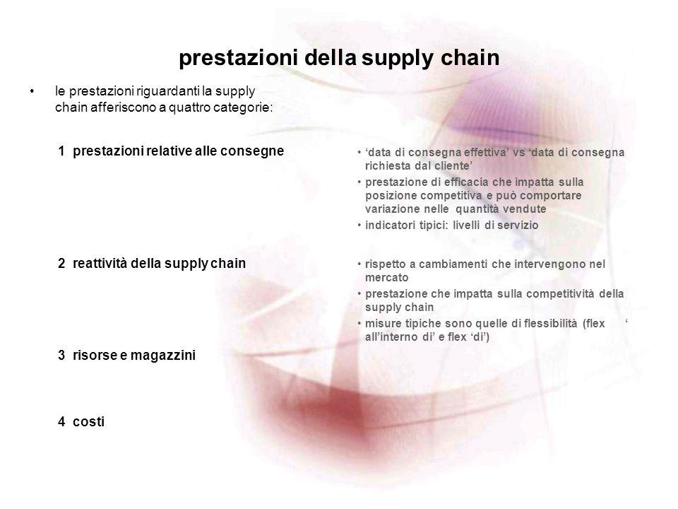 logistica industriale kpi della supply chain esempi di key performance indicators riguardanti le prestazioni della supply chain sono: 1 prestazioni relative alle consegne 2 reattività della supply chain 3 risorse e magazzini 1.1 livello di servizio- 1.2 livello di servizio- 1.3 livello di servizio- 1.4 puntualità della consegna 1.5 accuratezza delle previsioni 1.6 lead-time dellordine 2.1 flessibilità di produzione 2.2 tempo del ciclo di pianificazione 2.3 lead-time dellordine 3.1 asset turns 3.2 indice di rotazione del magazzino 3.3 età media delle scorte 4 costi 4.1 costo del venduto 4.2 valore aggiunto per addetto 4.3 costi per la qualità