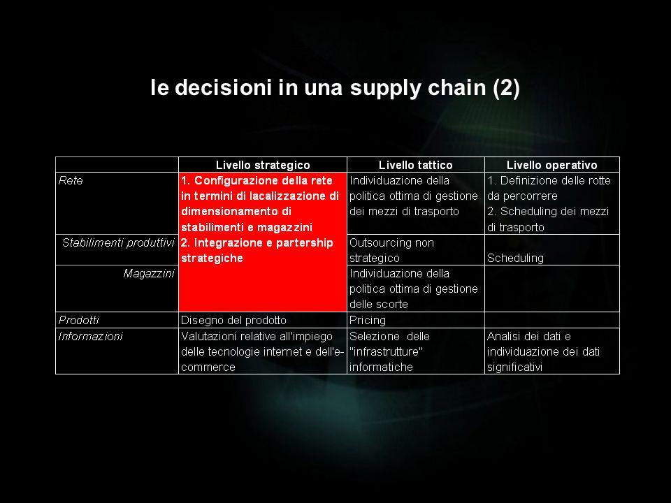lanalisi della supply chain: la modellizzazione le prestazioni e lanalisi delle scorte logistica industriale