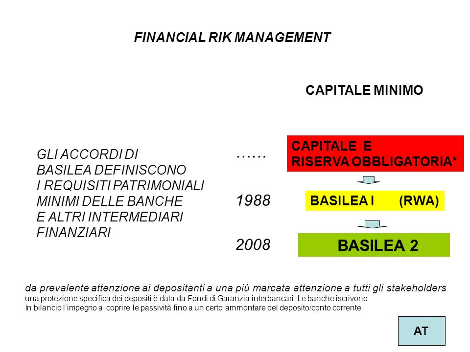 FINANCIAL RIK MANAGEMENT AT CAPITALE MINIMO CAPITALE E RISERVA OBBLIGATORIA* BASILEA I (RWA) BASILEA 2 …… GLI ACCORDI DI BASILEA DEFINISCONO I REQUISI