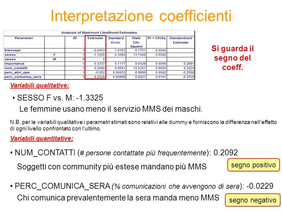 Interpretazione coefficienti Le femmine usano meno il servizio MMS dei maschi. SESSO F vs. M: -1.3325 Si guarda il segno del coeff. NUM_CONTATTI ( # p