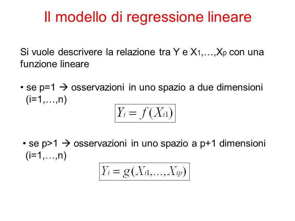 Il modello di regressione lineare Si vuole descrivere la relazione tra Y e X 1,…,X p con una funzione lineare se p=1 osservazioni in uno spazio a due