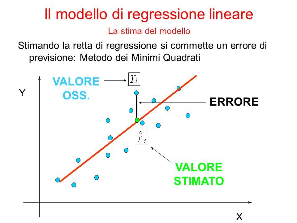 Stimando la retta di regressione si commette un errore di previsione: Metodo dei Minimi Quadrati Y X VALORE STIMATO VALORE OSS. ERRORE Il modello di r