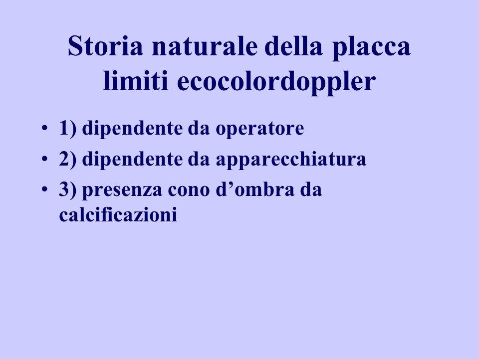 Storia naturale della placca limiti ecocolordoppler 1) dipendente da operatore 2) dipendente da apparecchiatura 3) presenza cono dombra da calcificazi