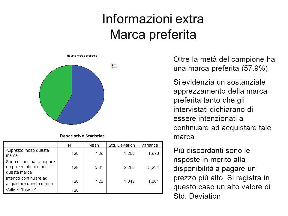 Informazioni extra Marca preferita Oltre la metà del campione ha una marca preferita (57.9%) Si evidenzia un sostanziale apprezzamento della marca pre