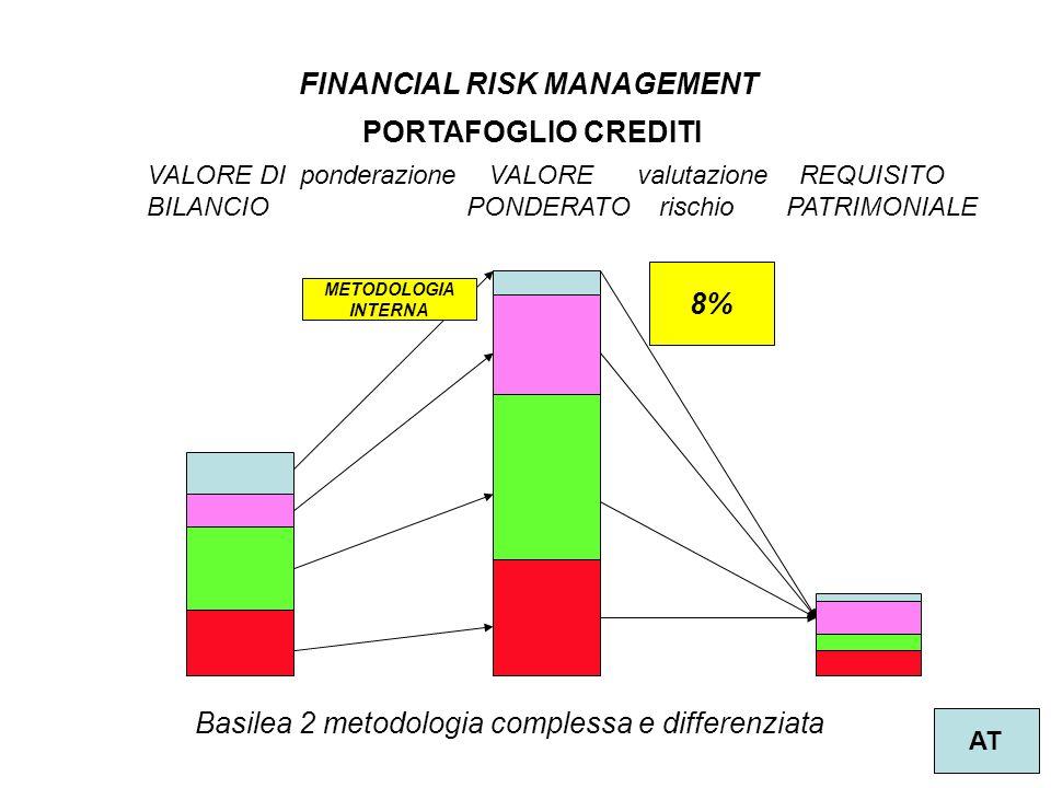 2 FINANCIAL RISK MANAGEMENT AT VALORE DI ponderazione VALORE valutazione REQUISITO BILANCIO PONDERATO rischio PATRIMONIALE Basilea 2 metodologia complessa e differenziata 8% METODOLOGIA INTERNA PORTAFOGLIO CREDITI