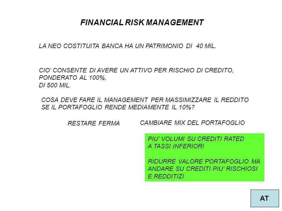 3 FINANCIAL RISK MANAGEMENT AT LA NEO COSTITUITA BANCA HA UN PATRIMONIO DI 40 MIL.