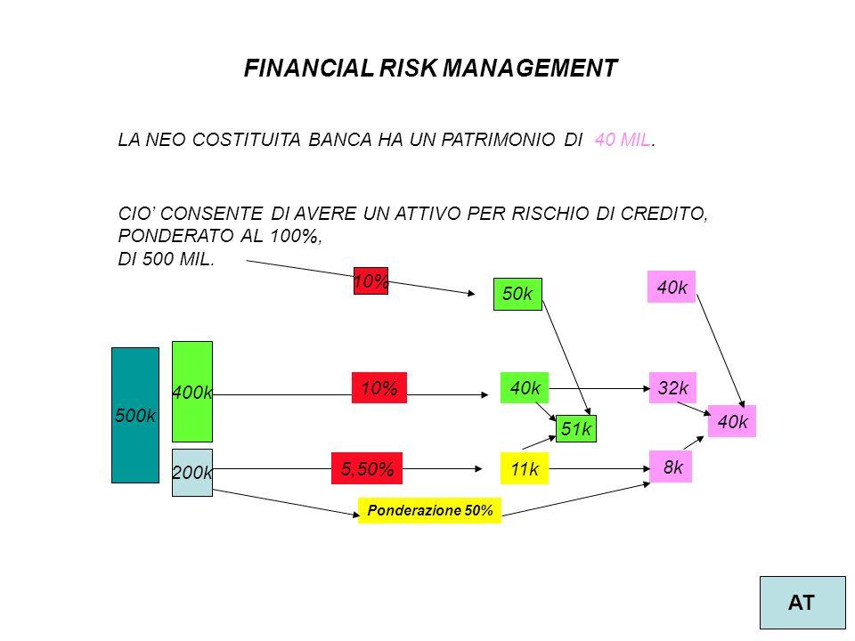 4 FINANCIAL RISK MANAGEMENT AT LA NEO COSTITUITA BANCA HA UN PATRIMONIO DI 40 MIL.