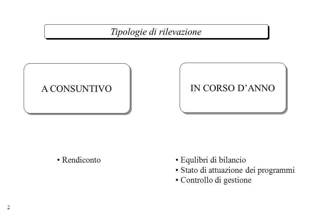 2 Tipologie di rilevazione A CONSUNTIVO IN CORSO DANNO Rendiconto Equlibri di bilancio Stato di attuazione dei programmi Controllo di gestione